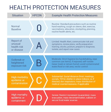 Health Protection Measures (Courtesy Graphic)