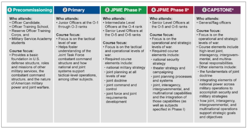 "Five levels of professional military education overlaid with three phases of JPME. (Source: US GAO, ""GAO-14-29 DOD's 2013 JPME Study,"" 7.)"