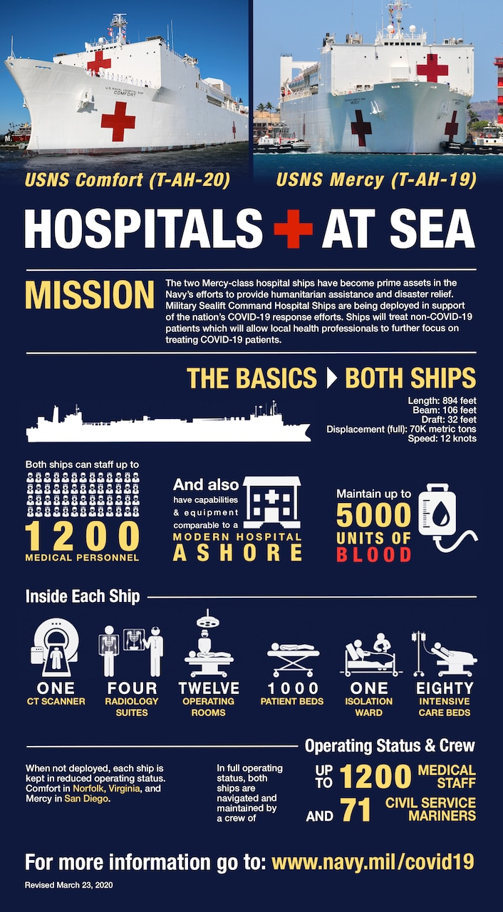 "An informational graphic titled ""Hospitals at Sea"" shows Navy hospital ships."