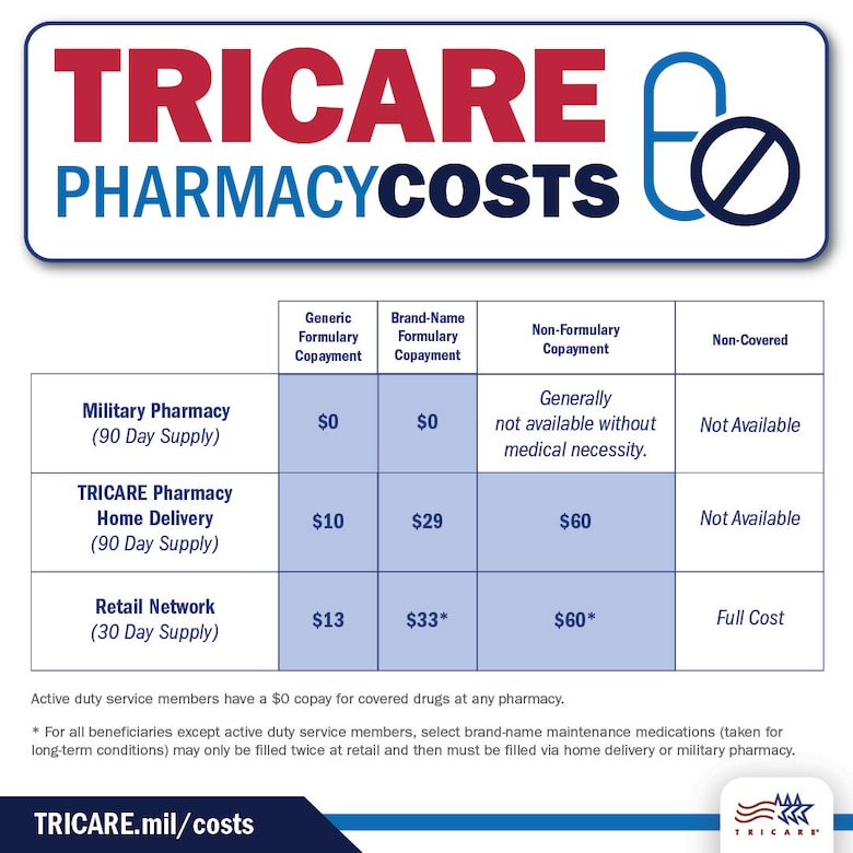 Graphic of TRICARE pharmacy costs.