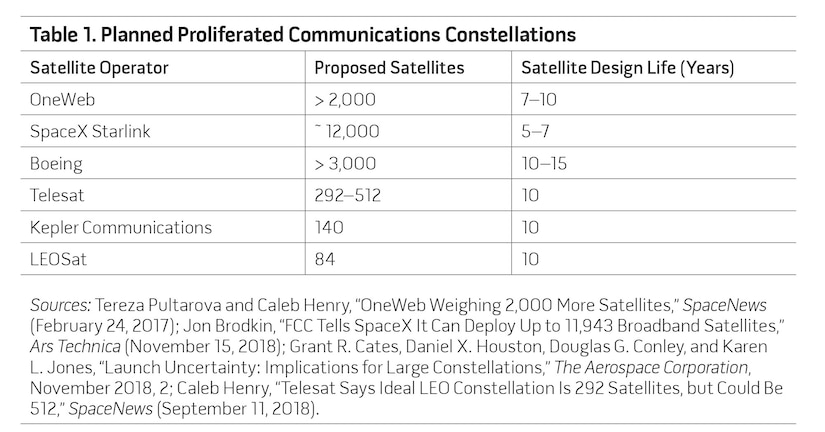 Table 1. Planned Proliferated Communications Constellations