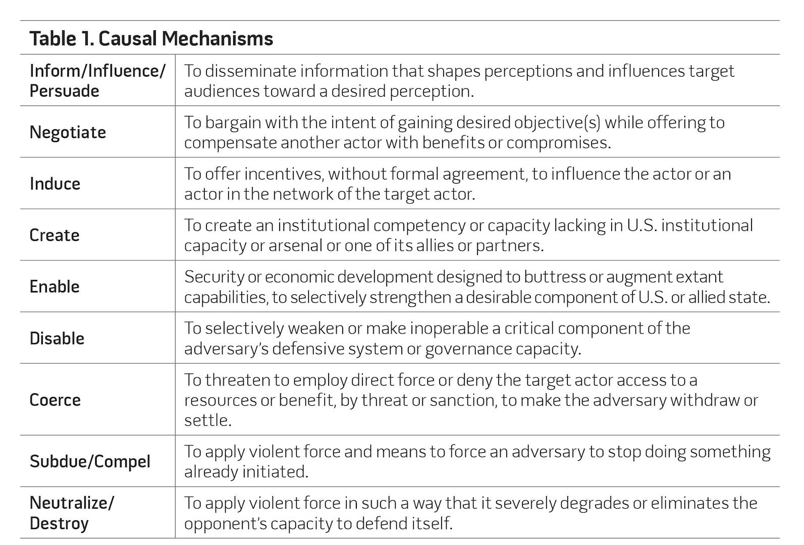 Table 1. Causal Mechanisms