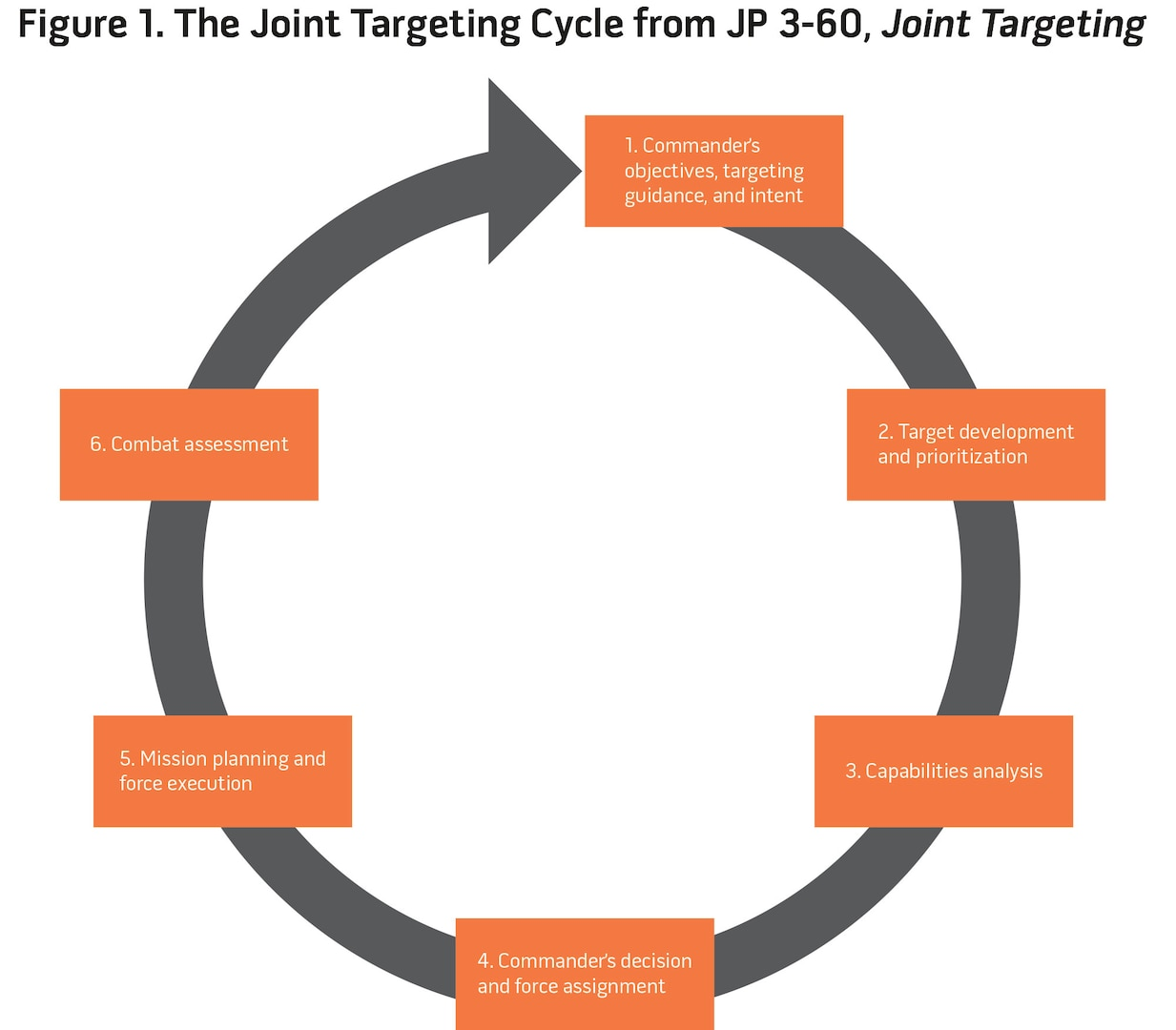 Figure 1. The Joint Targeting Cycle from JP 3-60, Joint Targeting