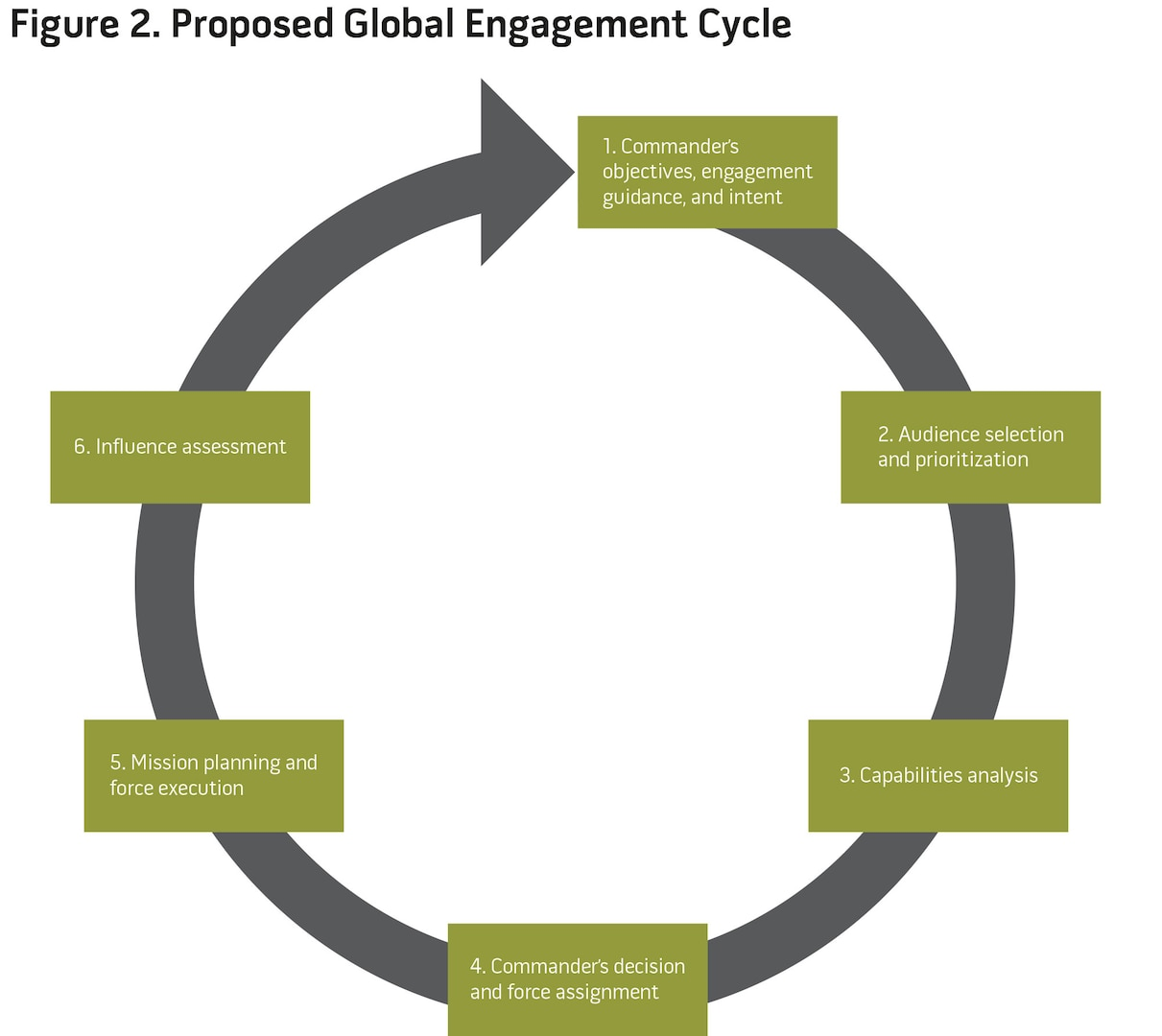 Figure 2. Proposed Global Engagement Cycle