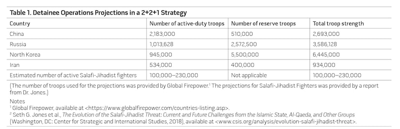 Table 1. Detainee Operations Projections in a 2+2+1 Strategy