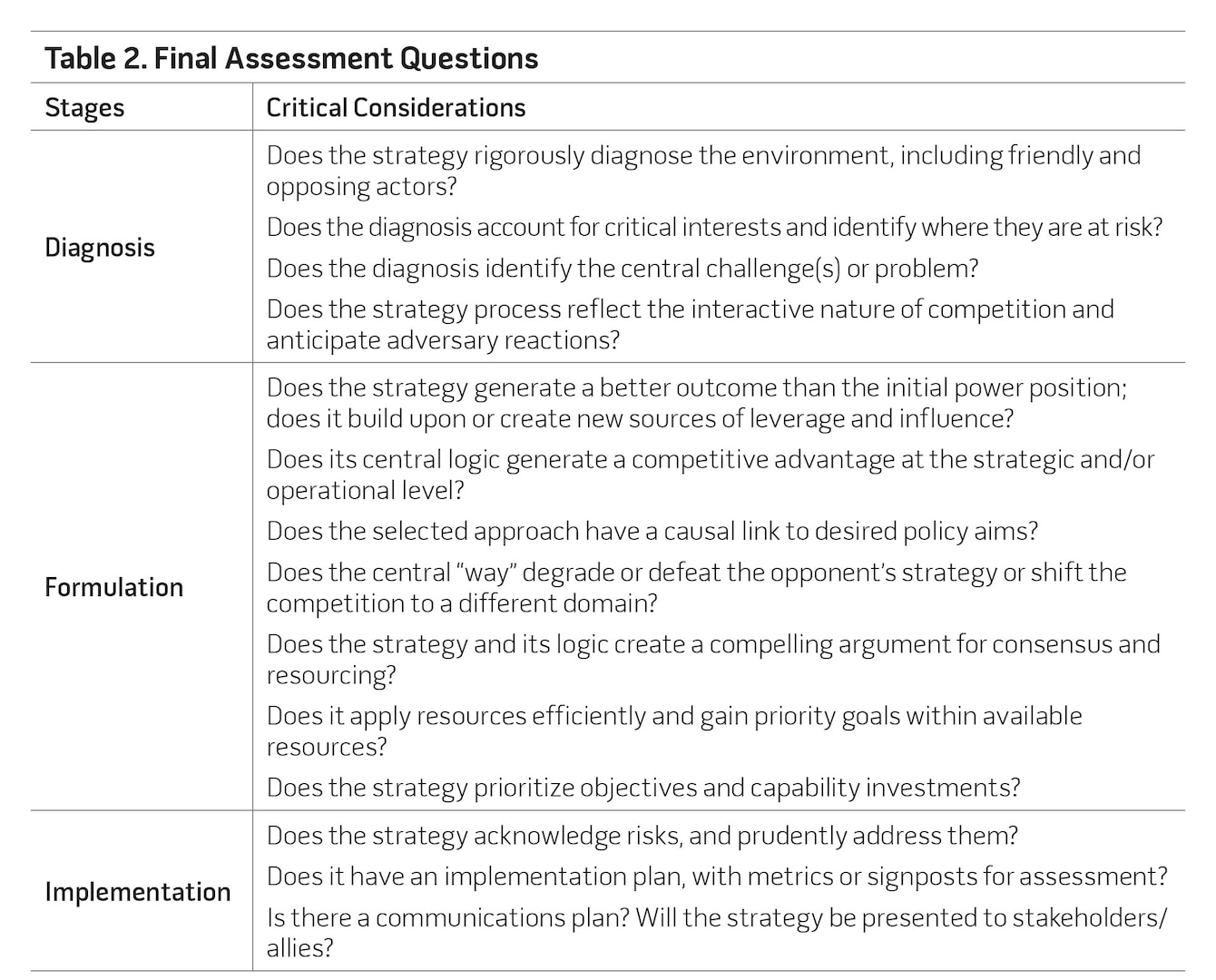 Table 2. Final Assessment Questions