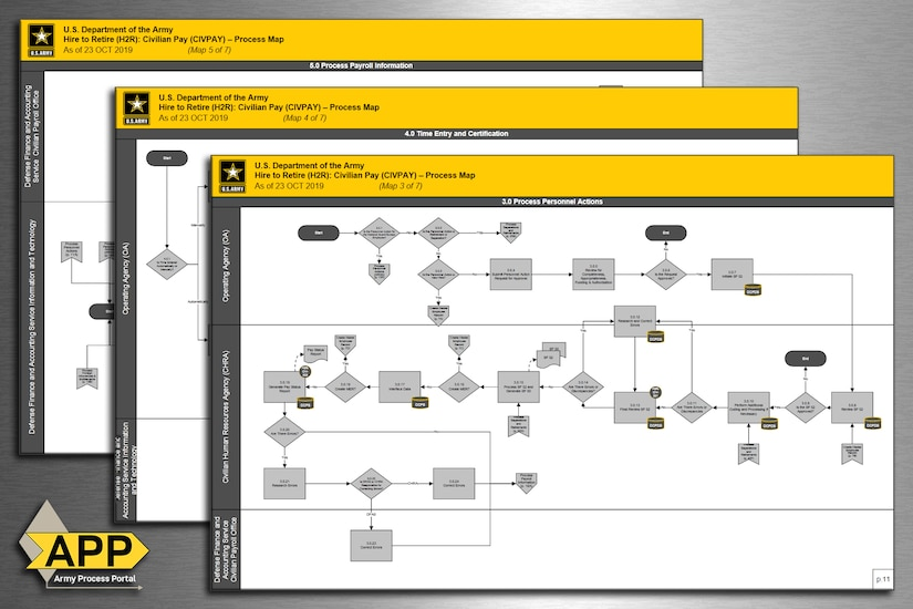 """A graphic shows several process maps of the Army's """"Hire to Retire"""" civilian pay process. The U.S. Army Financial Management Command recently closed out a world-wide and years-long business process mapping initiative, which standardized how the Army pays its civilian employees from their hire date to the day they retire or separate. (U.S. Army graphic by Mark R. W. Orders-Woempner)"""