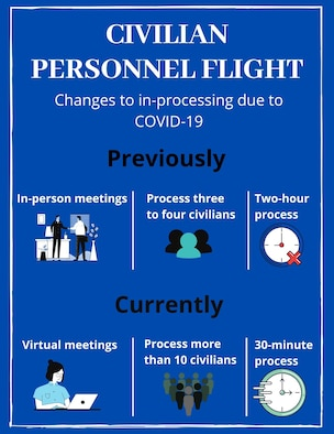 The 50th Force Support Squadron's Civilian Personnel Flight continues to thrive during the teleworking process. The team will on board 17 civilians in its third virtual in-processing session, which is the most the group has done – in person or virtually. [U.S. Air Force graphic by Marcus Hill]