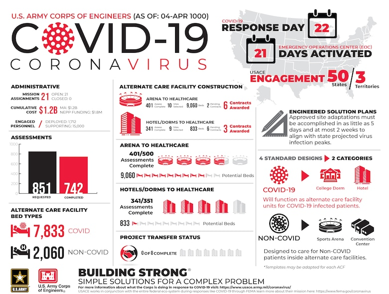USACE COVID-19 Infographic Day 22 April 4, 2020