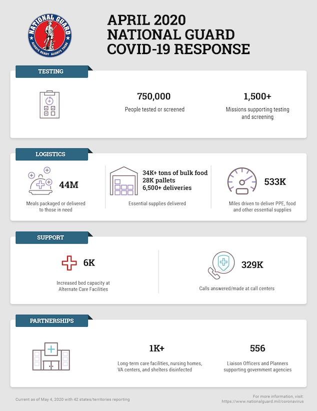 Nearly 47,000 National Guard Soldiers and Airmen are activated in all 50 states, three territories and the District of Columbia supporting COVID-19 response efforts. That is the Guard's largest response since Hurricane Katrina in 2005, when more than 51,000 Guard members responded.
