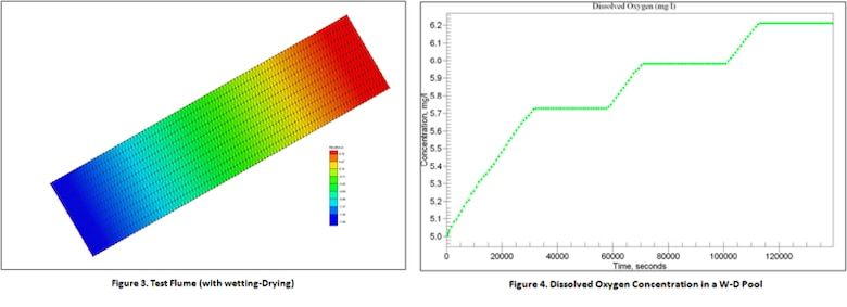 Figure 3 Test Flume (with wetting-Drying) and Figure 4 Dissolved Oxygen Concentration in a W-D Pool
