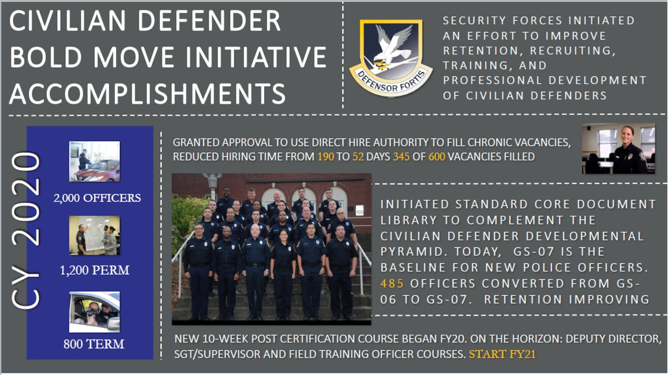 Security Forces Initiated an effort to improve retention, recruiting, training, and professional development of civilian defenders. Photos and accomplishments of the program in CY2020.