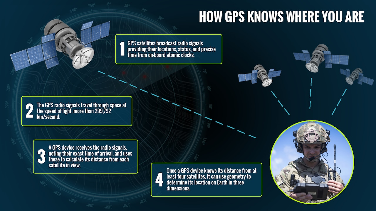 A graphic showing four facts about how GPS knows where you are.
