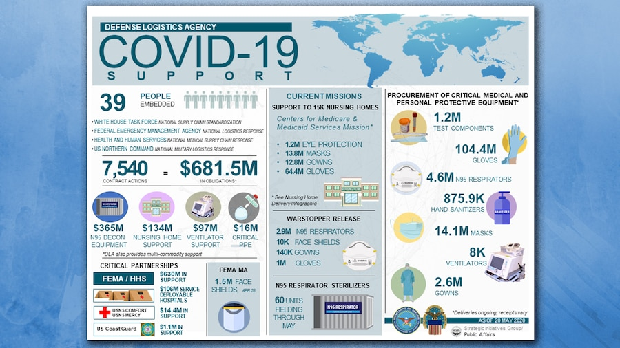 An infographic representing contracting figures for COVID-19 support