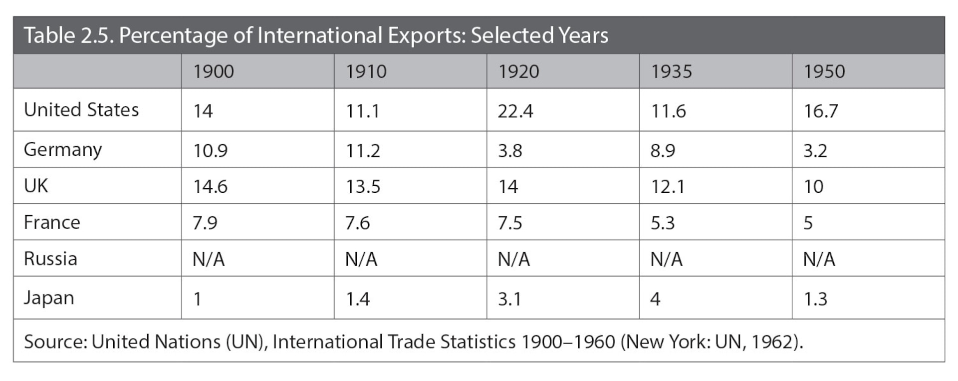 Table 2.5. Percentage of International Exports: Selected Years