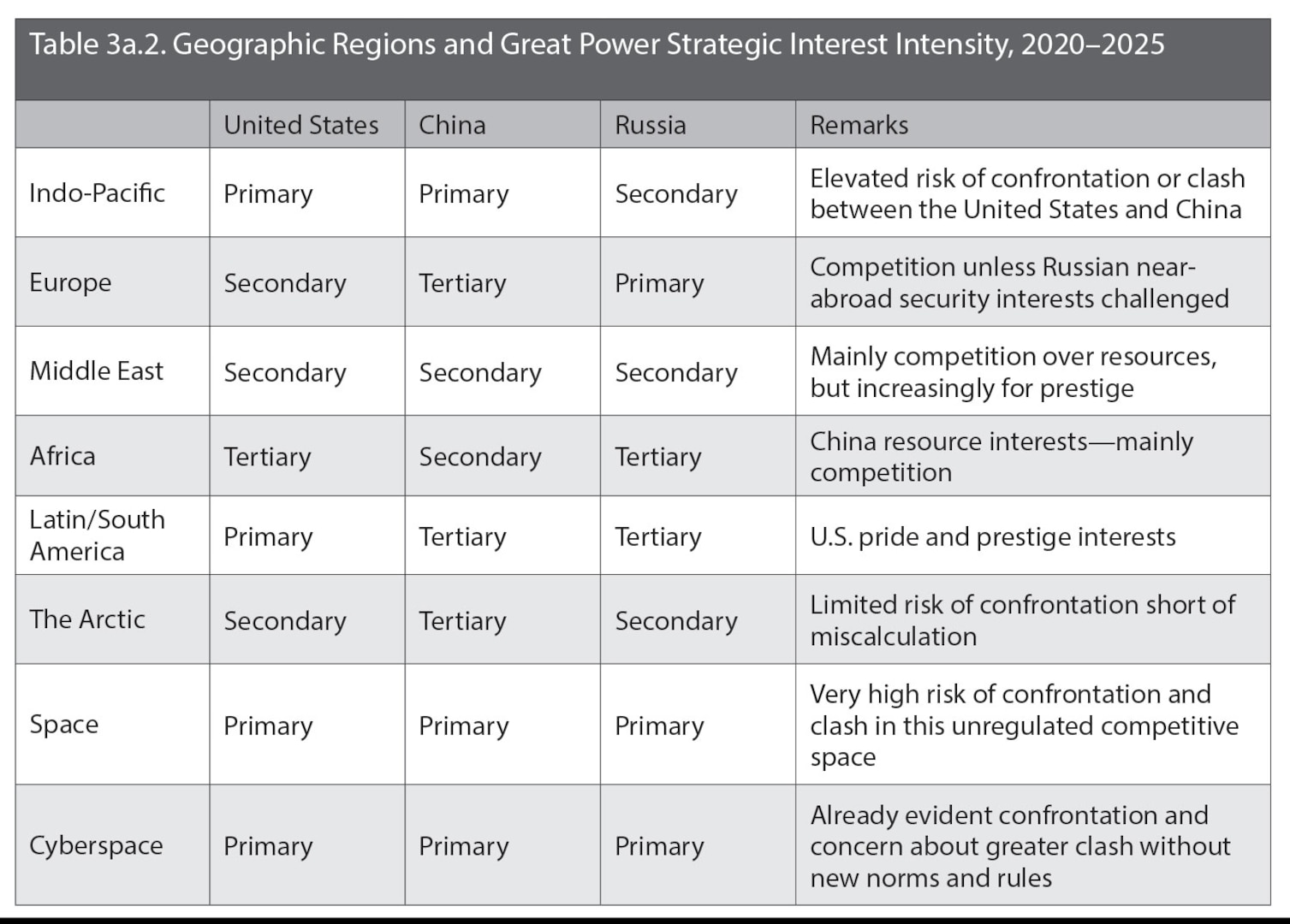 Table 3a.2. Geographic Regions and Great Power Strategic Interest Intensity, 2020–2025