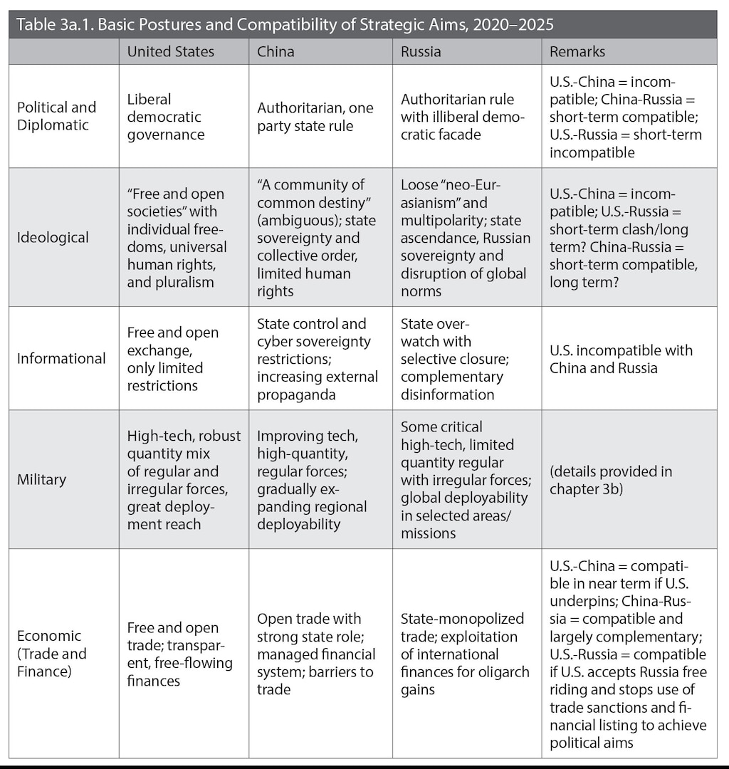 Table 3a.1. Basic Postures and Compatibility of Strategic Aims, 2020–2025