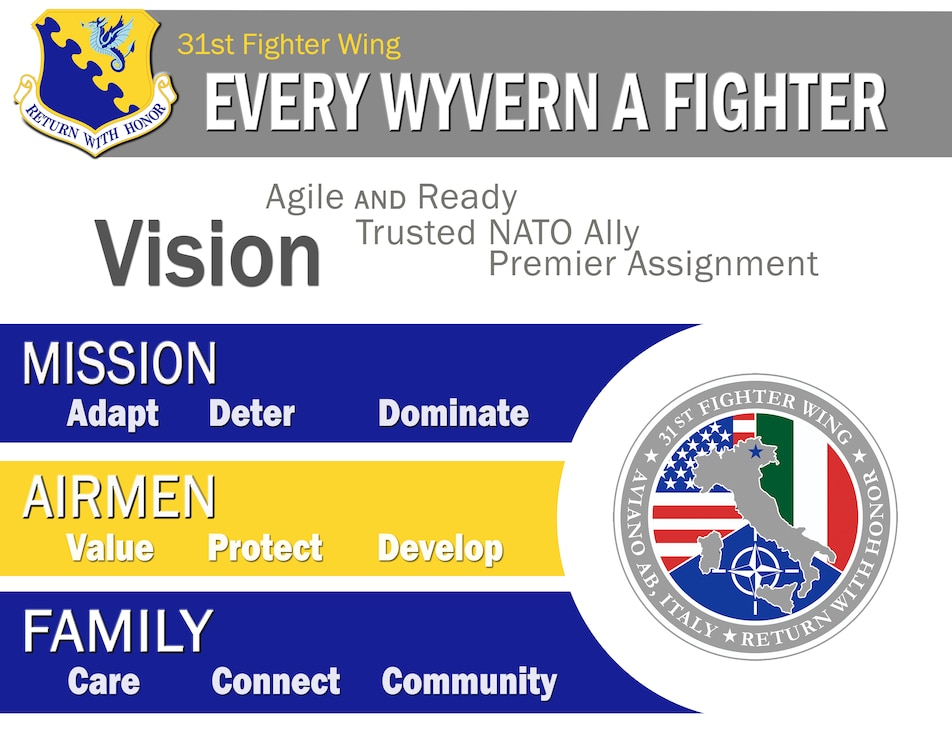 31st Fighter Wing Enduring Priorities