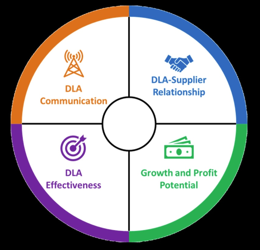 Supplier survey wheel graphic with text: DLA Communication, DLA-Supplier Relationship, DLA Effectiveness and Growth and Profit Potential.