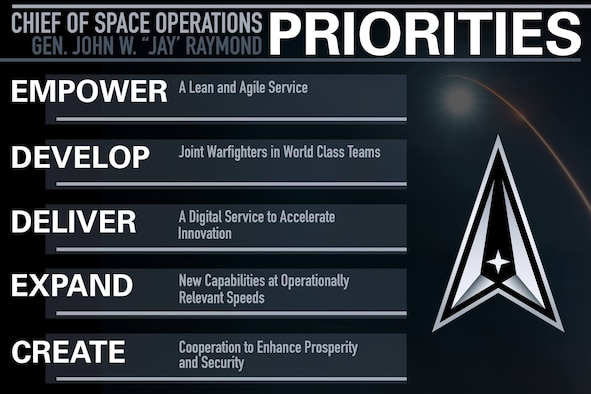 Chief of Space Operations priorities graphic. (U.S. Space Force graphic by SSgt. James Richardson, Jr.)