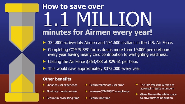 A new process could save Airmen more than a million minutes, giving them time to concentrate on the mission. (U.S. Air Force graphic by Jim Martinez)