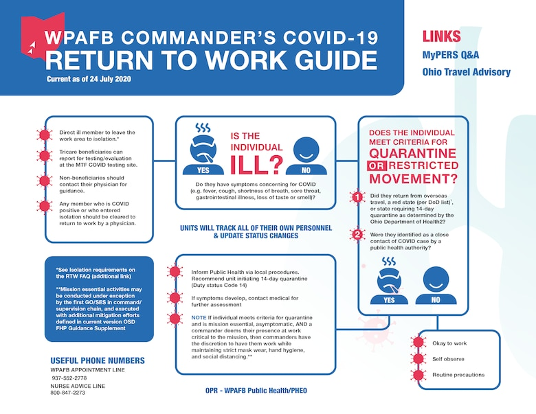 WPAFB Return to Work Guide