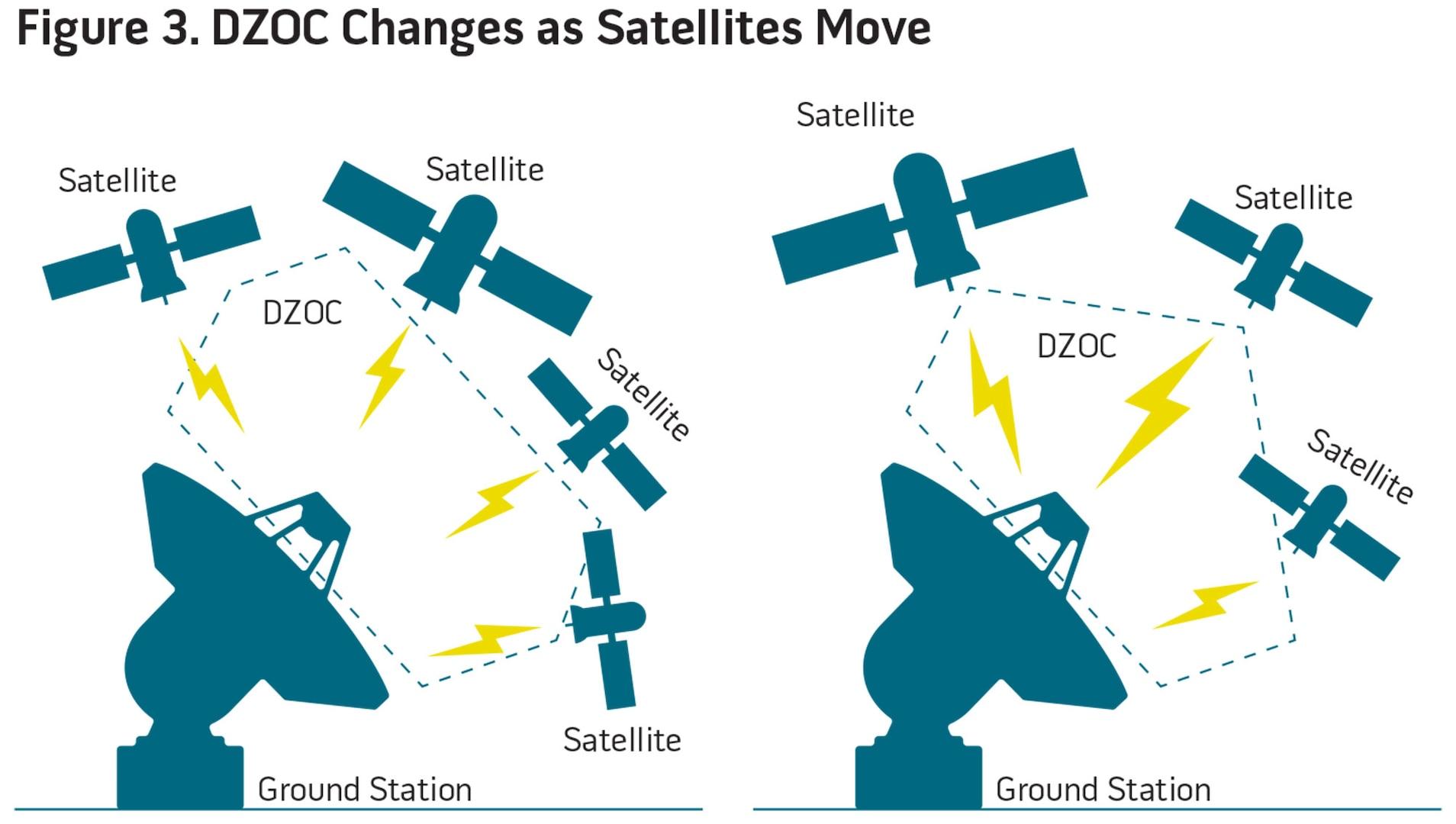 Figure 3. DZOC Changes as Satellites Move