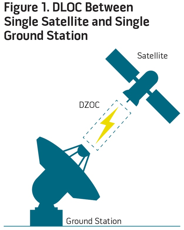 Figure 1. DLOC Between Single Satellite and Single Ground Station