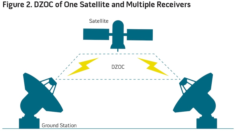 DZOC of One Satellite and Multiple Receivers