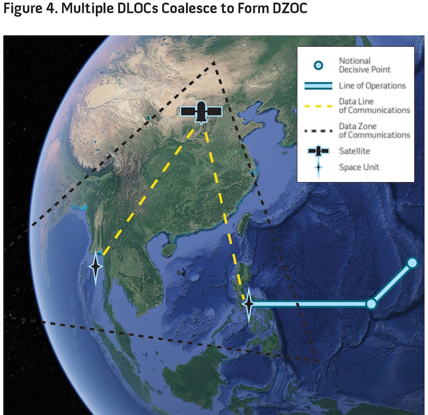 Multiple DLOCs Coalesce to Form DZOC