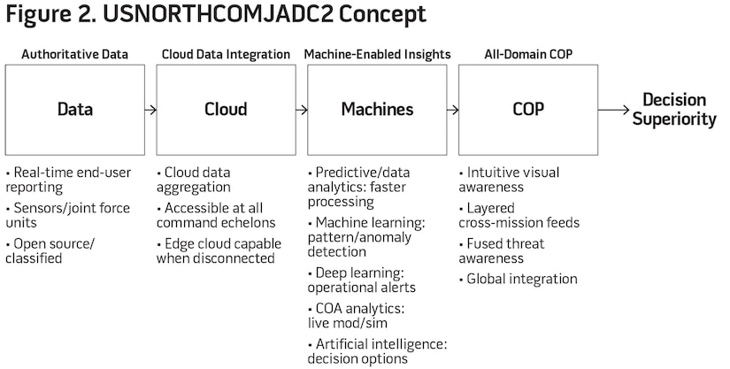 Figure 2. USNORTHCOMJADC2 Concept