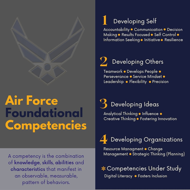 graphic outlining the Air Force's foundational competencies