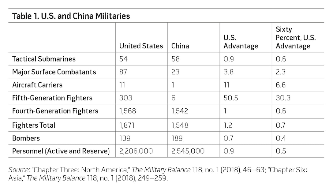 Table 1. U.S. and China Militaries