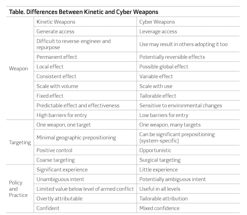Table. Differences Between Kinetic and Cyber Weapons