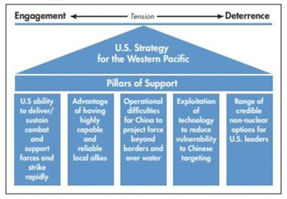 US strategy for the Western Pacific (RAND)