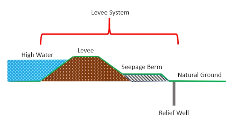 typical levee cross section