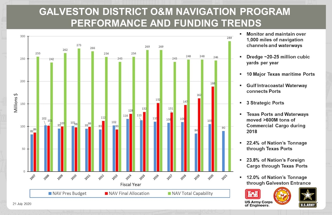 Galveston District Performance and Funding Trends