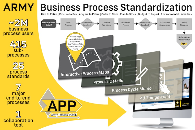 An infographic details the U.S. Army Financial Management Command's business process standardization efforts. USAFMCOM's Business Process Management directorate completed a three-year mission of documenting and standardizing all of the Army's business processes impacting financial statements Oct. 1, 2020. (U.S. Army graphic by Mark R. W. Orders-Woempner)