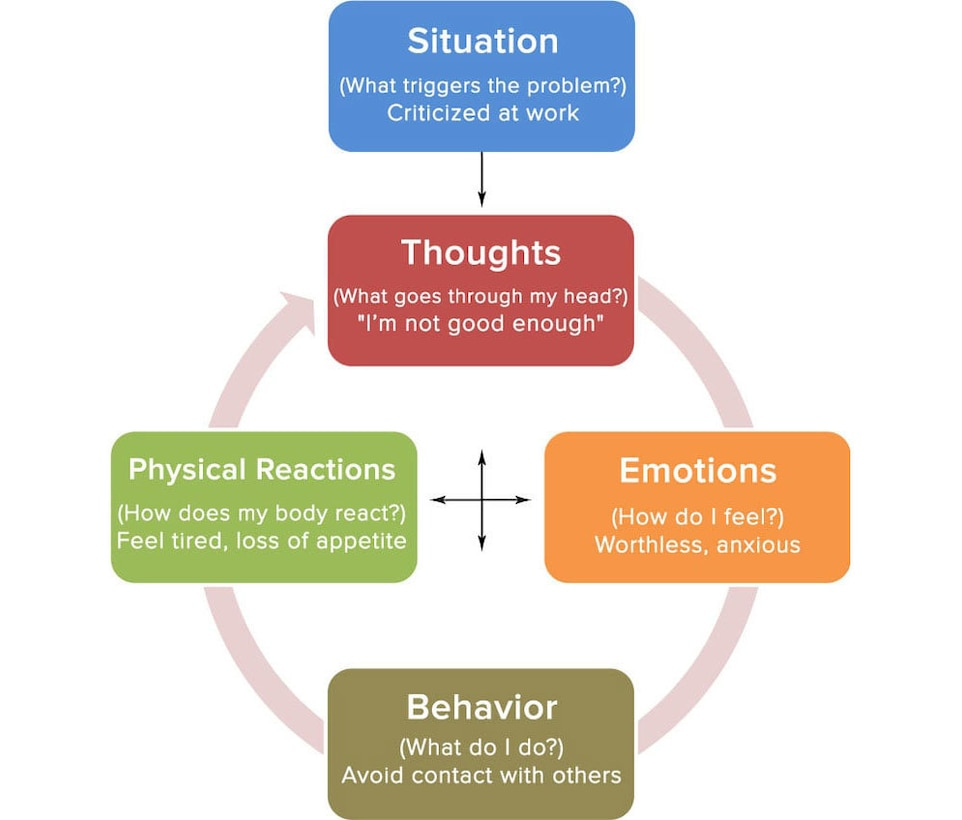The cycle of thoughts encouraging negative behavior can be broken with proper training.