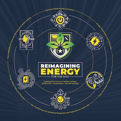 AFWERX, the Air Force's innovation catalyst, announces the Reimagining Energy for the DOD Challenge, seeking solutions to create the future of resilient energy production, transmission, use and storage. (AFWERX courtesy graphic)