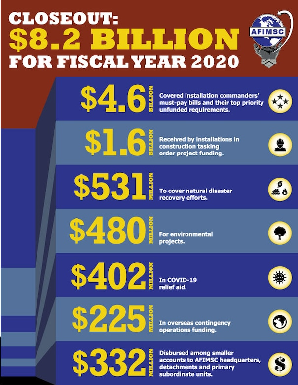 graphic for the $8.2 billion execution by AFIMSC during fiscal 2020.