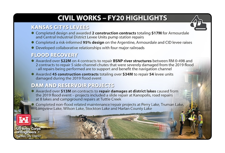 See some of our FY20 Civil Works Highlights!