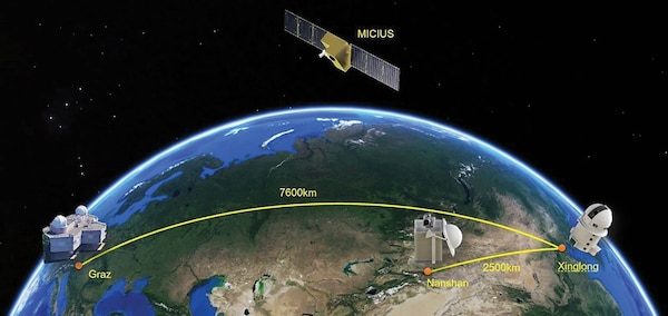 Mozi, or Micius, named after the famous 5th century BCE Chinese scientist, is the first quantum communications satellite launched by China on August 16th, 2016; Illustration of the three cooperating ground stations (Graz, Nanshan, and Xinglong). (University of Science and Technology of China)