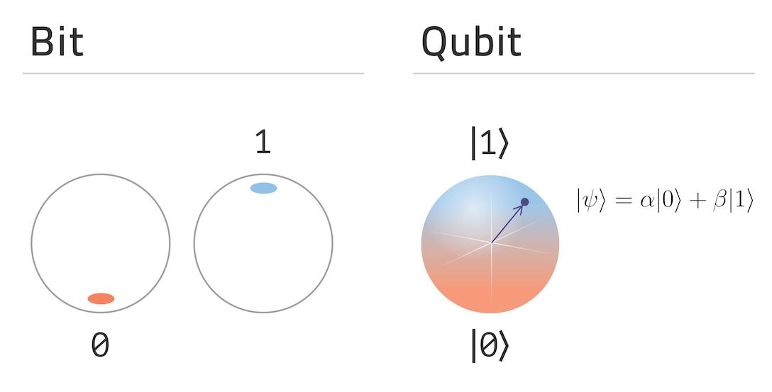 Qubit vs. bit. States of classical bit compare to quantum bit superposition. (Shutterstock/Astibuag)