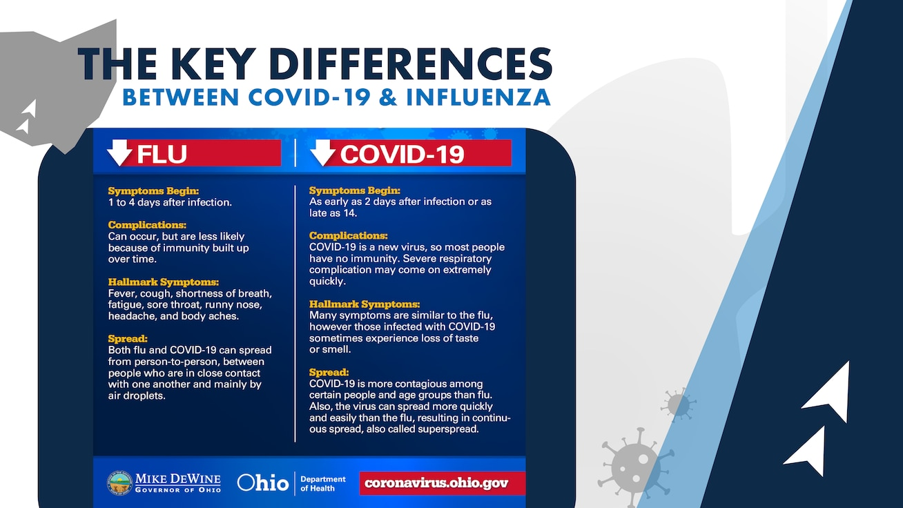 Key differences between COVID-19 and Influenza in accordance with Ohio Health Department Guidelines