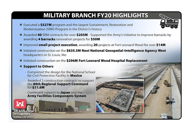 FY20 Military Highlights Storyboard