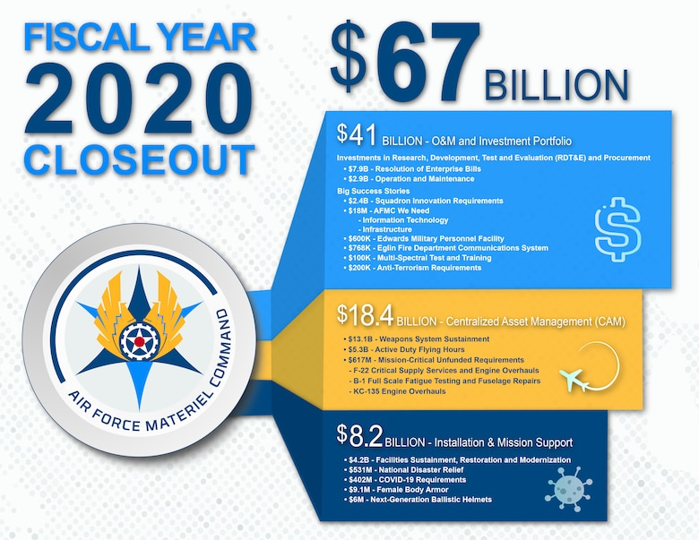 The Air Force Materiel Command executed more than $67 Billion dollars in Fiscal Year 2020.