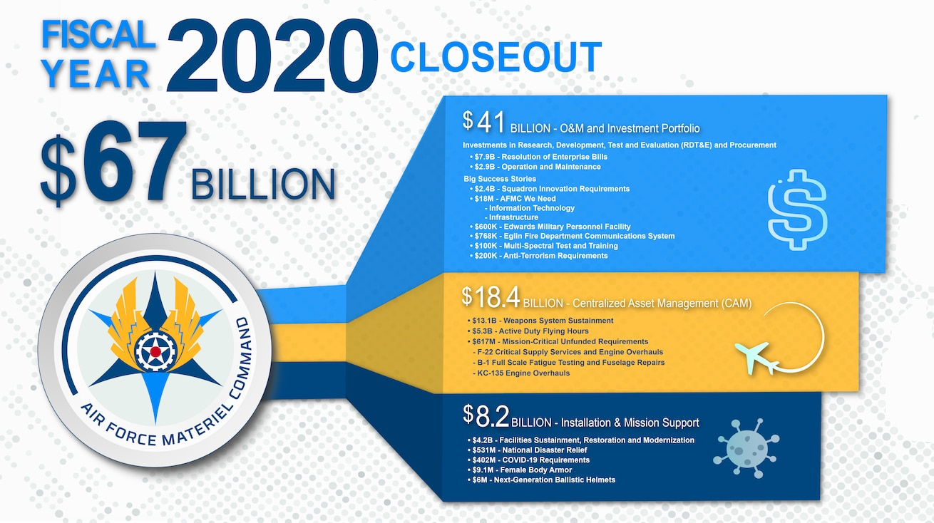 FY 29 budget execution infographic