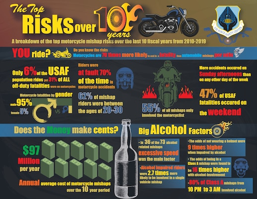 graphic highlighting Top Motorcycle Risks over 10 years
