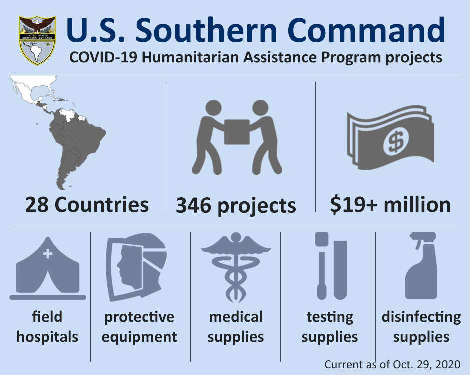 Graphic depicting U.S. Southern Command COVID-19 Humanitarian Assistance Program projects.
